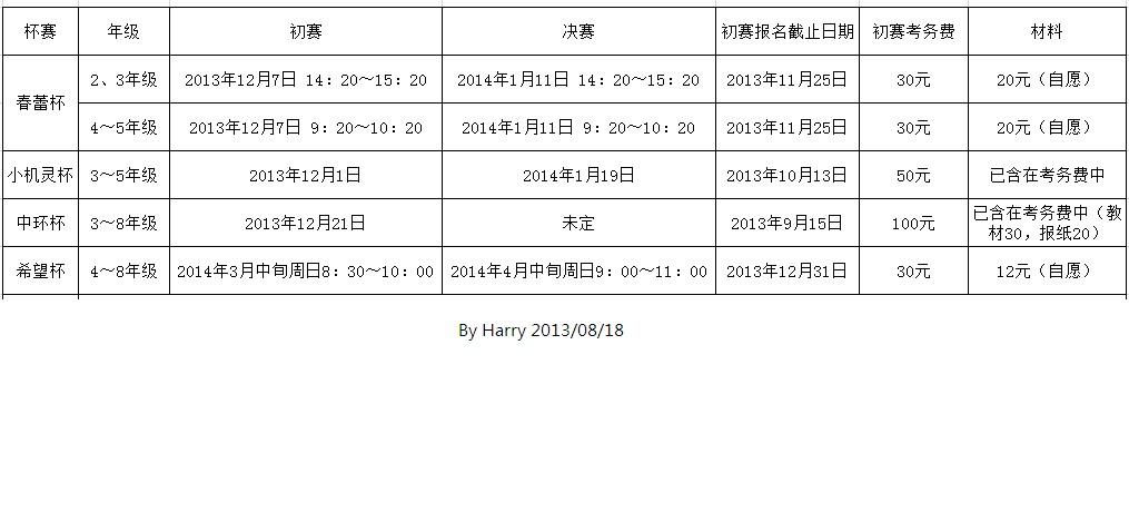 2014奥数竞赛信息分享.jpg